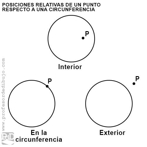 Posición entre un punto y una circunferencia: interior, en la circunferencia o exterior.