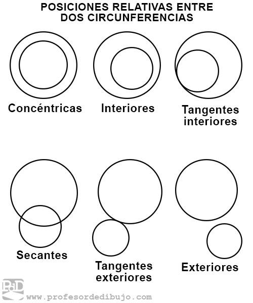 Posiciones entre dos circunferencias: concéntricas, interiores, tangentes interiores, secantes, tangentes exteriores o exteriores.